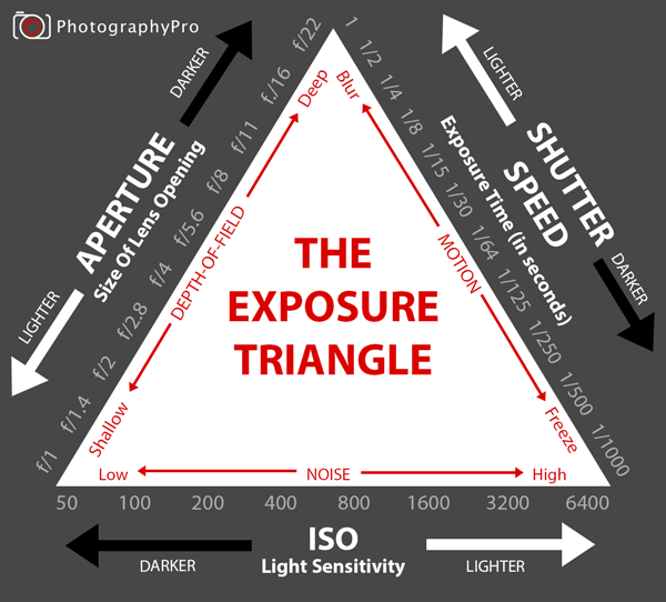 exposure triangle diagram